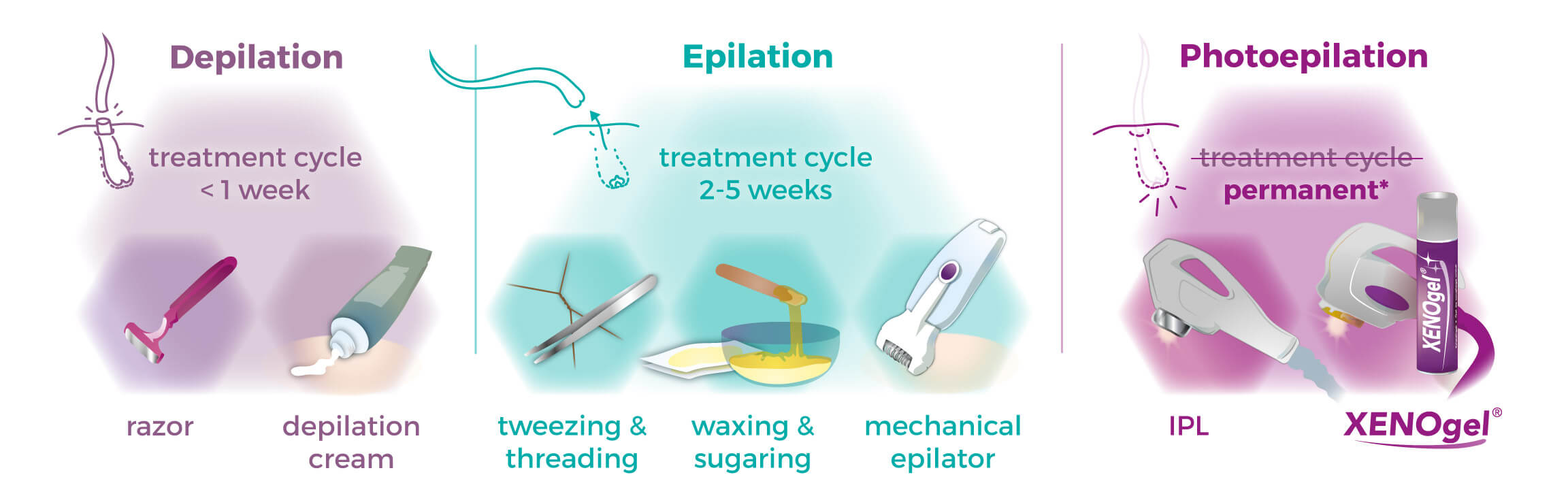 How different hair removal methods work