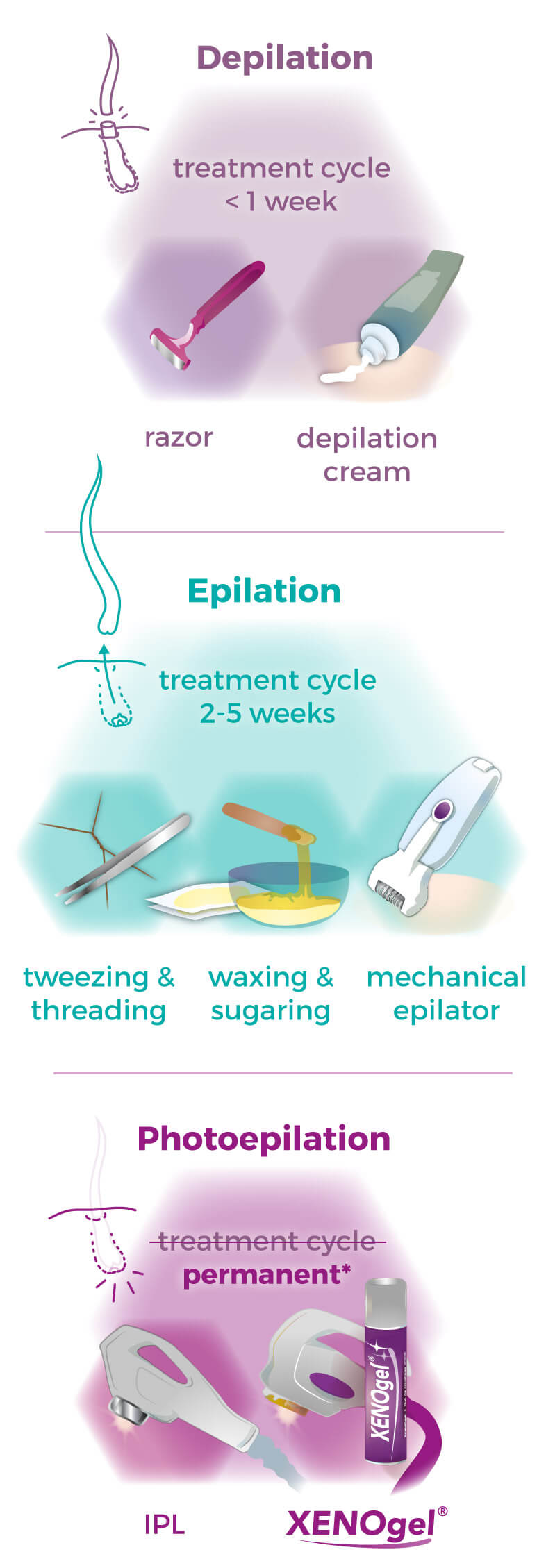 Graphic hair removal methods